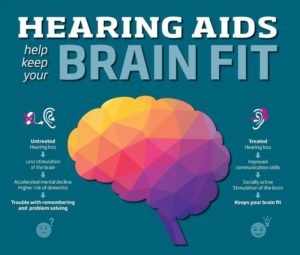 "Infographic titled ""Hearing Aids help keep your Brain Fit"". Left side reads: Untreated hearing loss → Less stimulation of the brain → Accelerated mental decline; Higher risk of dementia → Trouble with remembering and problem solving. Right side reads: Treated hearing loss → Improved communication skills → Socially active; stimulation of the brain → Keeps your brain fit."